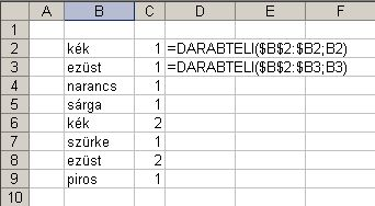MS Excel Countif duplicate