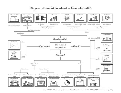 diagramválasztási segédlet